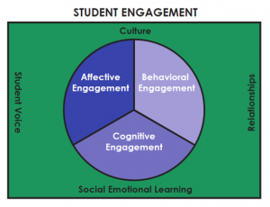 https://mpmengaged.wordpress.com/2016/10/07/a-model-for-student-engagement/